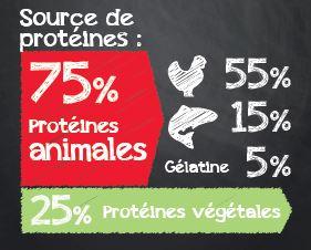 Protéine animale et végétale Belcando Active
