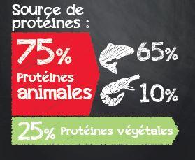 Protéine animale et végétale Belcando Adult GF Ocean