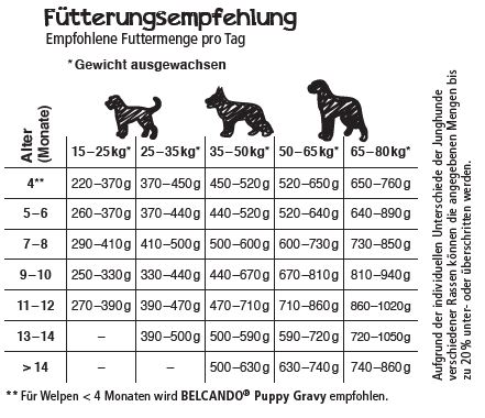 Fütterungsempfehlung Belcando Junior Maxi