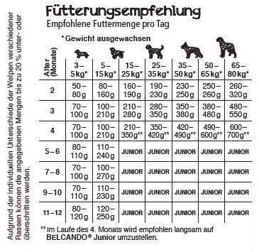 Fütterungsempfehlung Belcando Puppy Gravy